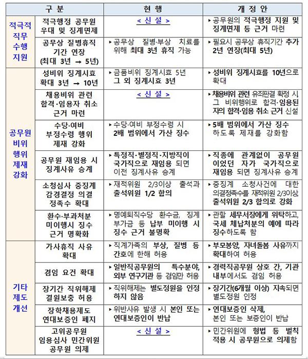 국가공무원법 개정안 주요 내용