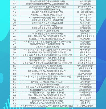 '아세트아미노펜' 단일성분으로 허가된 일반의약품 목록.(출처=의약품안전나라 누리집)