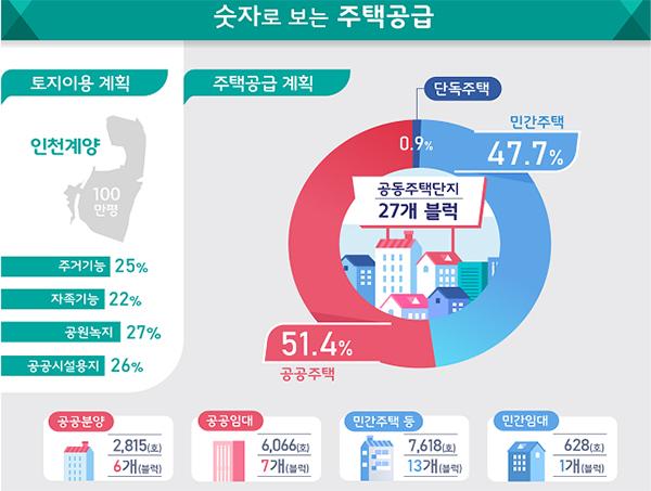 인천 계양 토지이용계획 및 주택공급계획.
