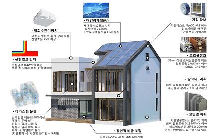 냉ㆍ난방 에너지사용량 최소화