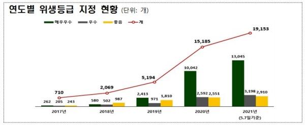 위생등급제 지정업체 증가추세.(출처 : 식약처)