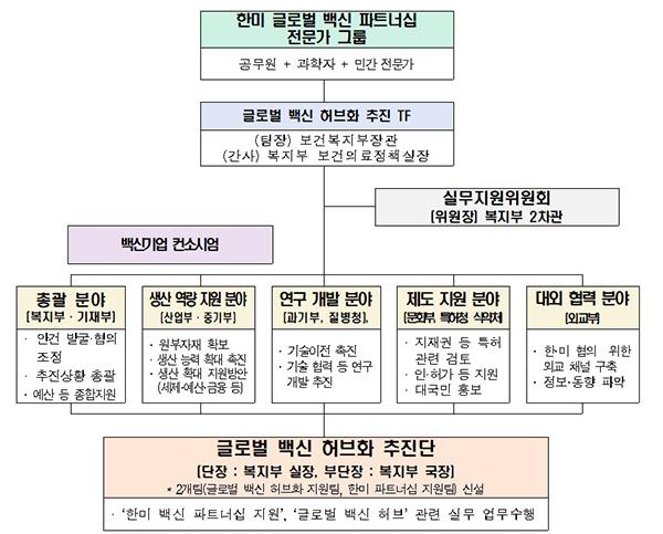 글로벌 백신 허브화 추진단 조직도.