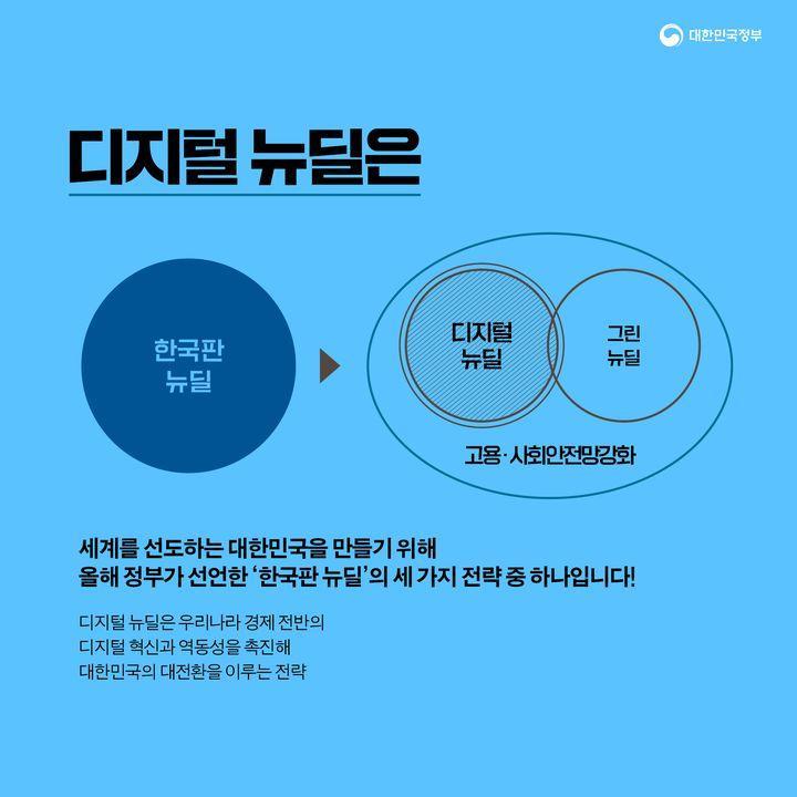 디지털 뉴딜은 올해 정부가 선언한 '한국판 뉴딜'의 세 가지 전략 중 하나입니다!