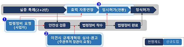 규제샌드박스 제도개선 주요내용.