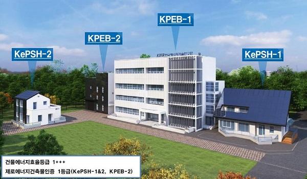 에너지기술연이 구축한 '도시형 신재생에너지 플러스에너지 커뮤니티' 조감도. 주거용 주택(KePSH-1·2)과 비주거용 건물(KPEB-1·2)에 태양광, 태양광·열, 연료전지 등 신재생에너지를 적용해 열과 전기를 각 건물과 공유할 수 있다.