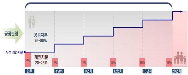 운영예시(20년 운영, 초기지분 25% 취득, 4년마다 15% 추가취득 가정)