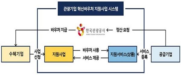 2021년 관광기업 혁신이용권(바우처) 사업 추진체계.