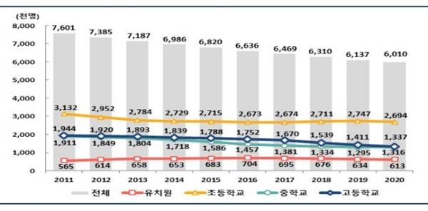 학생 수는 꾸준히 줄어들고 있다.(출처 : 교육부)