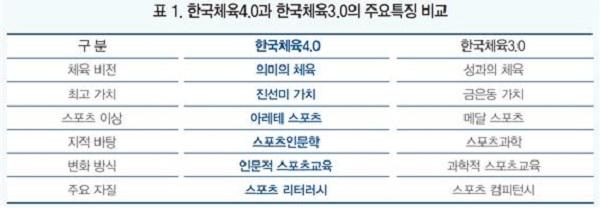 표1. 한국체육 4.0과 한국체육3.0의 주요특징 비교