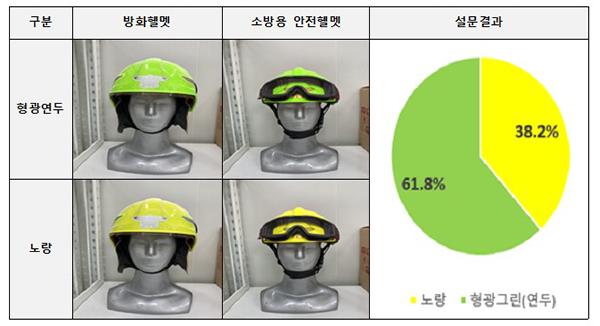 현장안전점검관의 헬멧 색상 설문결과.