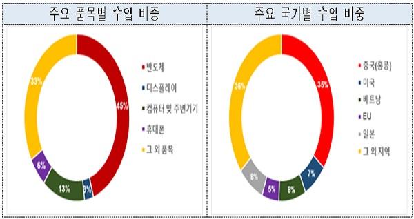 주요 국가별 정보통신기술(ICT) 수입 현황