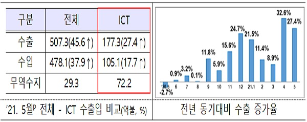 정보통신기술(ICT) 수출, 역대 5월 수출액 중 2위 달성 이미지