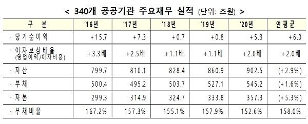 340개 공공기관 주요재무 실적 (단위: 조원)