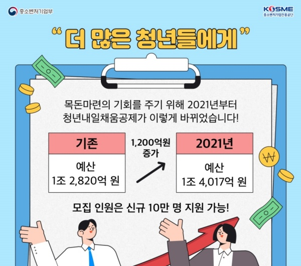 청년내일채움공제 예산 및 모집 인원 인포그래픽.(출처=중소벤처기업진흥공단 블로그)