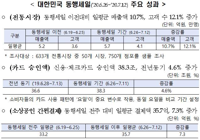 대한민국 동행세일('20.6.26~'20.7.12) 주요 성과.