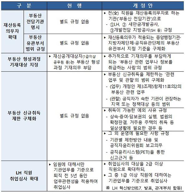공직자윤리법 시행령 개정안 주요 내용