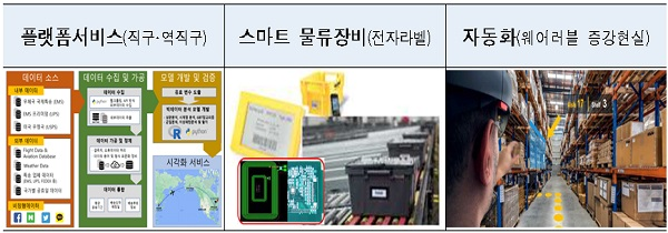 자동화(웨어러블 증강현실) 등 이미지