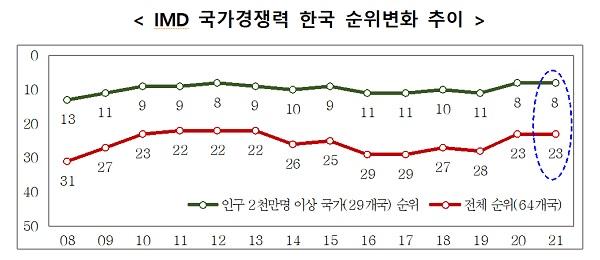 IMD 국가경쟁력 한국 순위변화 추이
