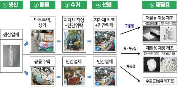 페트병 재활용 체계 및 제품 생산 과정.