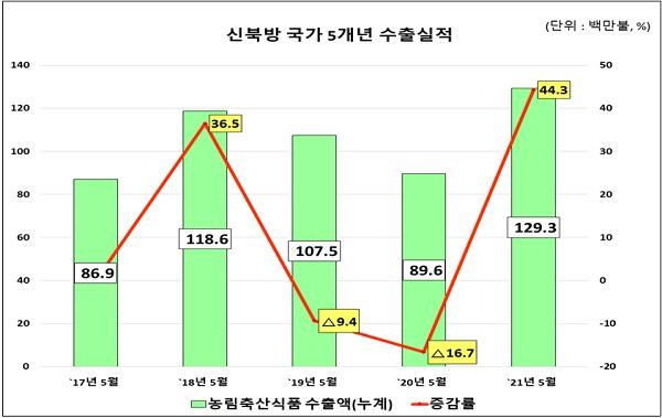 신북방 국가 5개년 수출 실적.