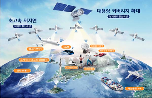 6G 시대 초공간 서비스를 위한 위성통신망 구성도.