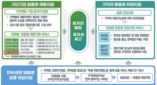 맞춤형 채용·취업지원 서비스 강화 방안
