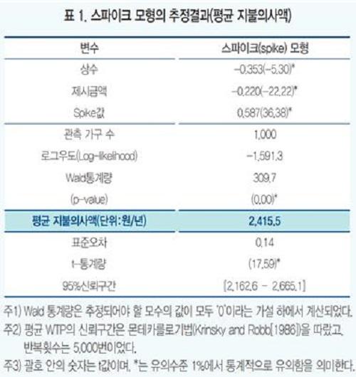 표1. 스파이크 모형의 추정결과(평균 지불의사액)