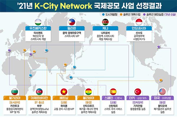 'K-City Network 글로벌 협력 프로그램' 공모결과.
