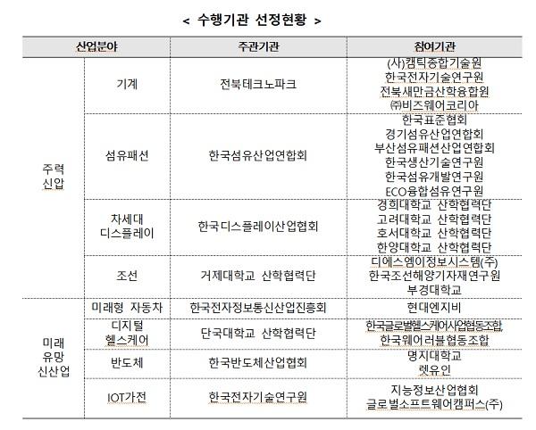 수행기관 선정현황