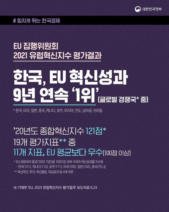 한국, EU 혁신성과 글로벌 경쟁국 중 9년 연속 '1위' 하단내용 참조