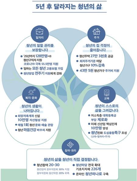 제1차 청년 정책 기본 계획의 골자를 나타낸 표이다.(출처 : 정책브리핑)