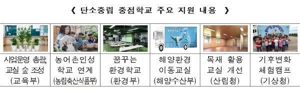 탄소중립 중점학교 주요 지원 내용