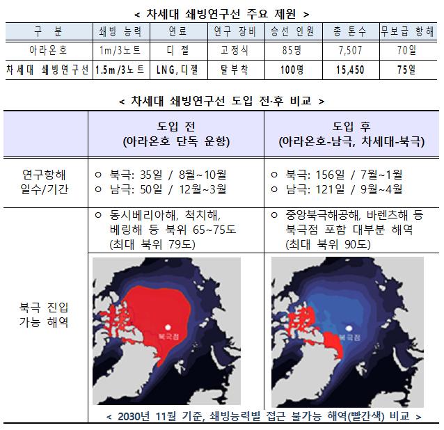 차세대 쇄빙연구선 주요 제원 및 도입 전·후 비교