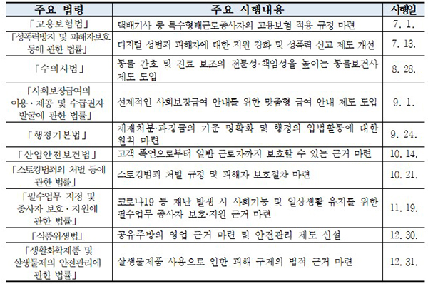 주요 법령 및 시행내용.