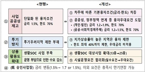 새로워진 '도시재생씨앗융자'의 주요 내용.
