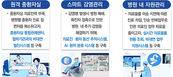 2020년 스마트병원 선도모델 개발 지원사업