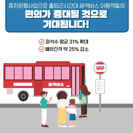 증차운행사업으로 출·퇴근 시간대 광역버스 이용객들의 편의가 증대될 것으로 기대됩니다!