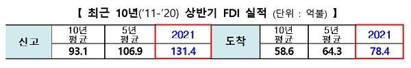 최근 10년(2011-2020) 상반기 FDI 실적 (단위 : 억 달러)