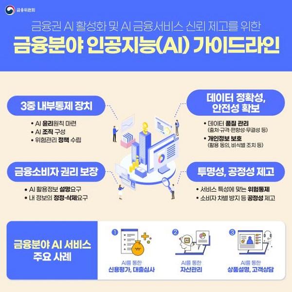 금융분야 인공지능(AI) 가이드라인