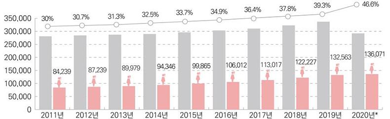 연도별 지방 여성공무원 현원(2011년~2020년)