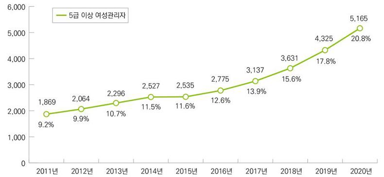 연도별 5급 이상 여성관리자 현원 및 비율(2011년~2020년)