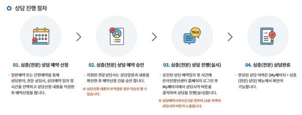 심층상담 진행과정(출처=온청센 홈페이지)