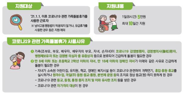 코로나19 관련 가족돌봄비용 긴급지원.