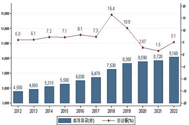 최근 10년간 최저임금 인상 추이(2012년∼2022년)