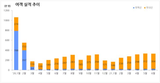 월별 여객실적 추이(2020.1∼2021.6)