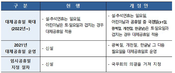 <관공서의 공휴일에 관한 규정> 개정안 주요 내용