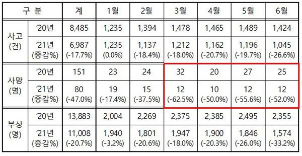 전년 대비 월별 음주사고 현황(6월 말 기준 / 2021년 잠정 통계)