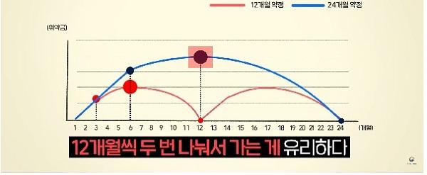 방송통신위원회 '이동통신 꿀팁, 이것만은 알고가소!' 캠페인 동영상
