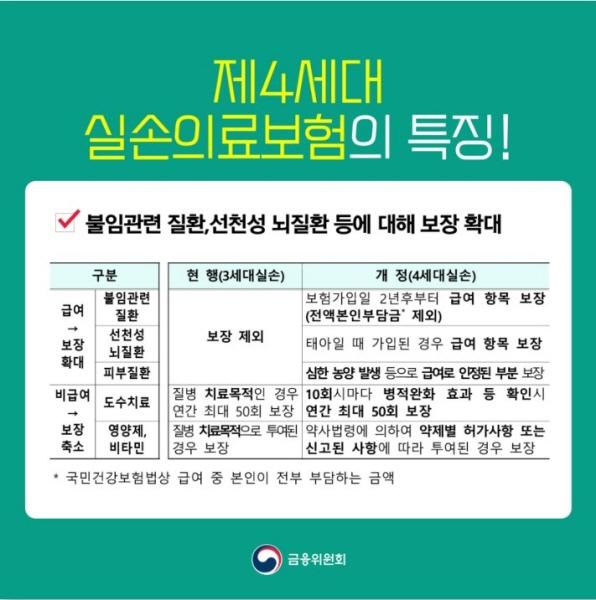 4세대 실손보험 보장범위의 특징.(출처 : 금융위원회)