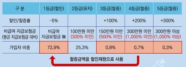 최대 300% 할증이 가능한 보험료 차등제.(출처 : 금융위원회)